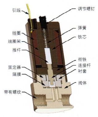 隔膜阀的工作原理?-隔膜阀的原理是什么?